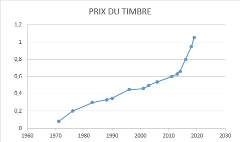 https://www.francebourse.com/filer/news/5498_prix_du_timbre.jpg